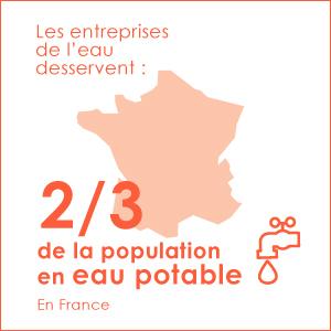En France, les entreprises de l'eau desservent 2/3 de la population en eau potable.