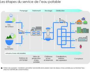 Schéma montrant les étapes du service de l'eau potable