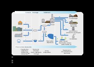 schéma sur les étapes du service d'assainissement collectif