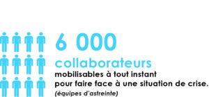 6000 collaborateurs des entreprises de l'eau mobilisables à tout instant pour faire face à une situation de crise