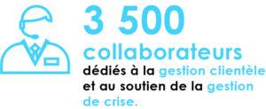 3500 collaborateurs des entreprises de l'eau dédiés à la gestion clientèle