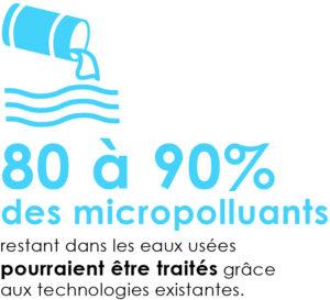 80 à 90% des micropolluants pourraient être traités