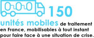 150 unités mobiles de traitement de l'eau, en France.